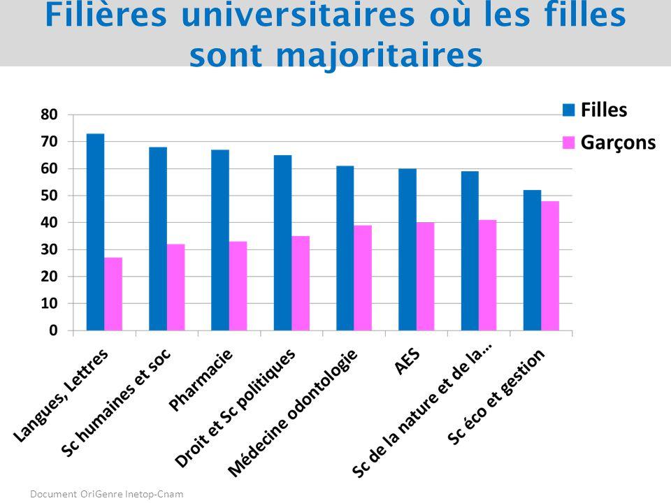 Filières universitaires où les filles sont majoritaires