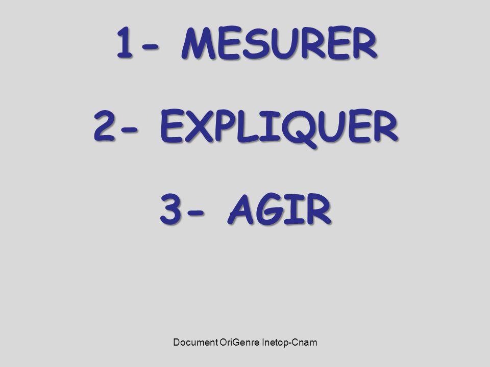 1- MESURER 2- EXPLIQUER 3- AGIR