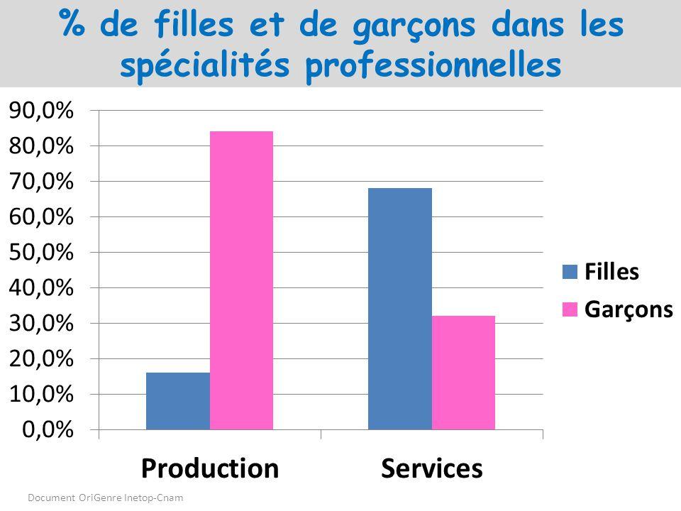% de filles et de garçons dans les spécialités professionnelles