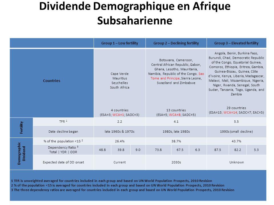 Dividende Demographique en Afrique Subsaharienne