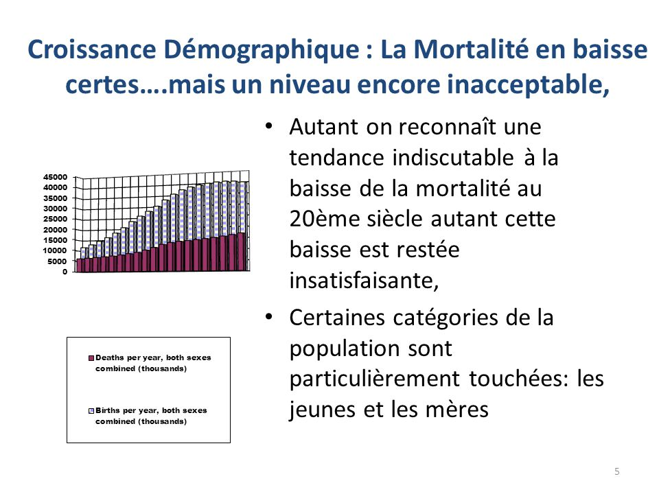 Croissance Démographique : La Mortalité en baisse certes…