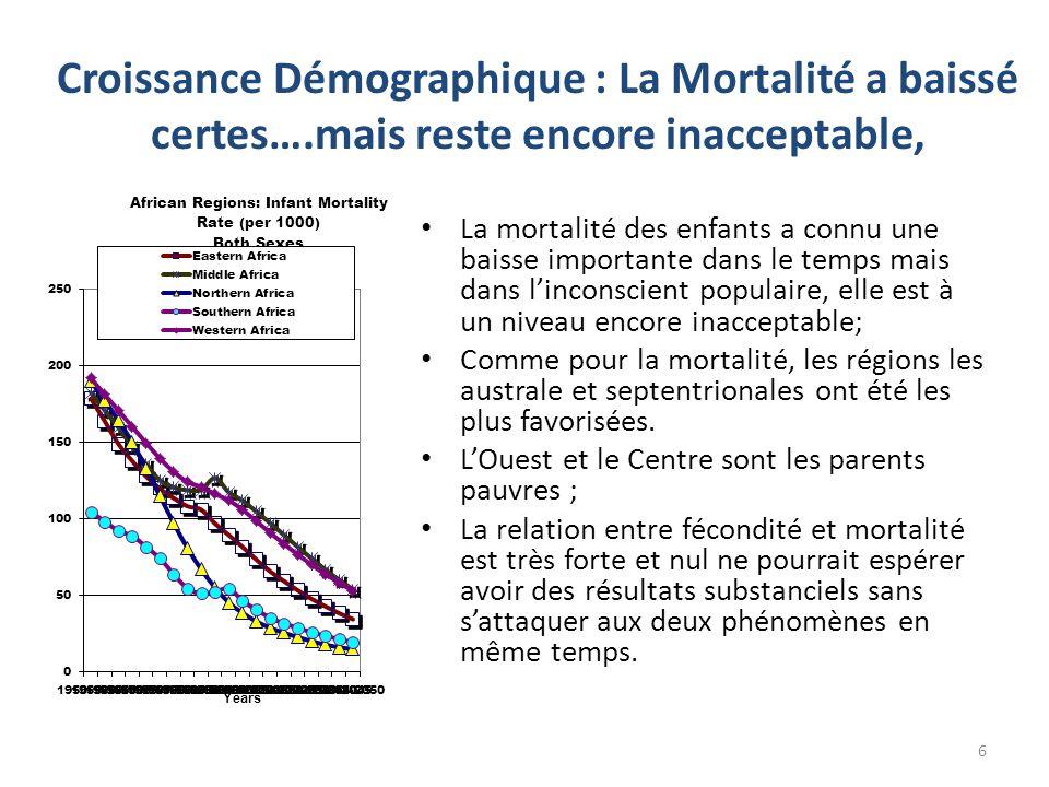 Croissance Démographique : La Mortalité a baissé certes…