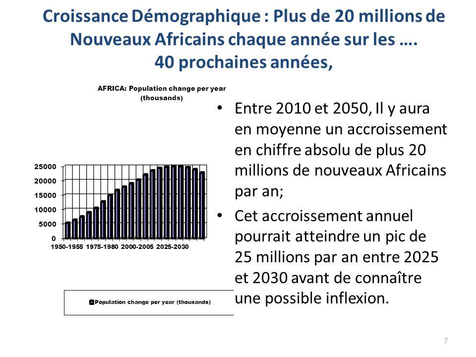 Croissance Démographique : Plus de 20 millions de Nouveaux Africains chaque année sur les …. 40 prochaines années,