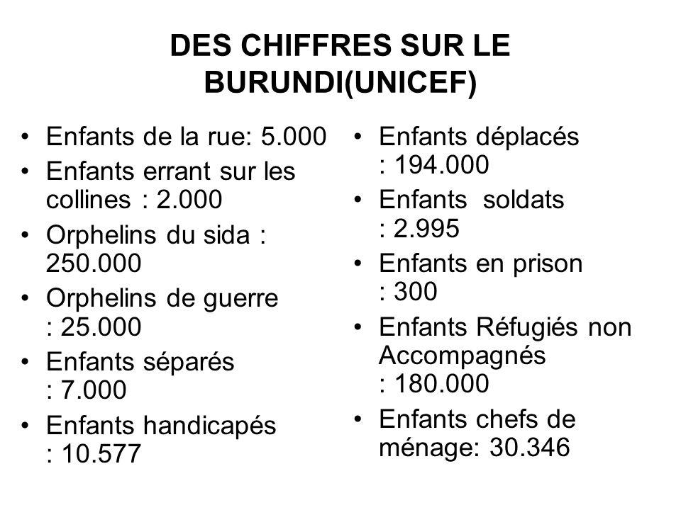 DES CHIFFRES SUR LE BURUNDI(UNICEF)