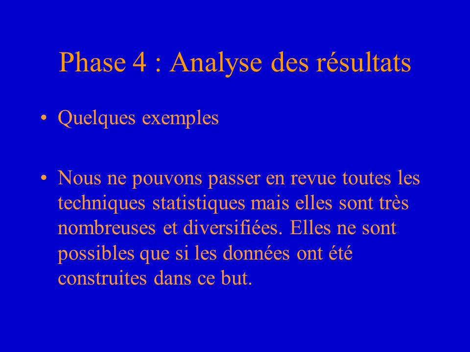 Phase 4 : Analyse des résultats