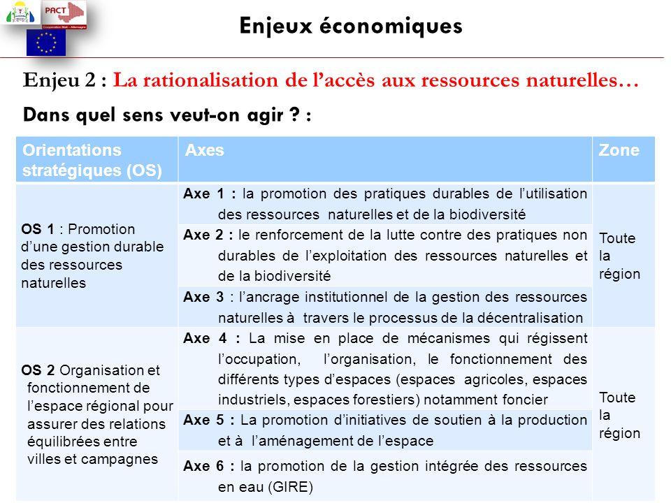 Enjeux économiques Enjeu 2 : La rationalisation de l'accès aux ressources naturelles… Dans quel sens veut-on agir :
