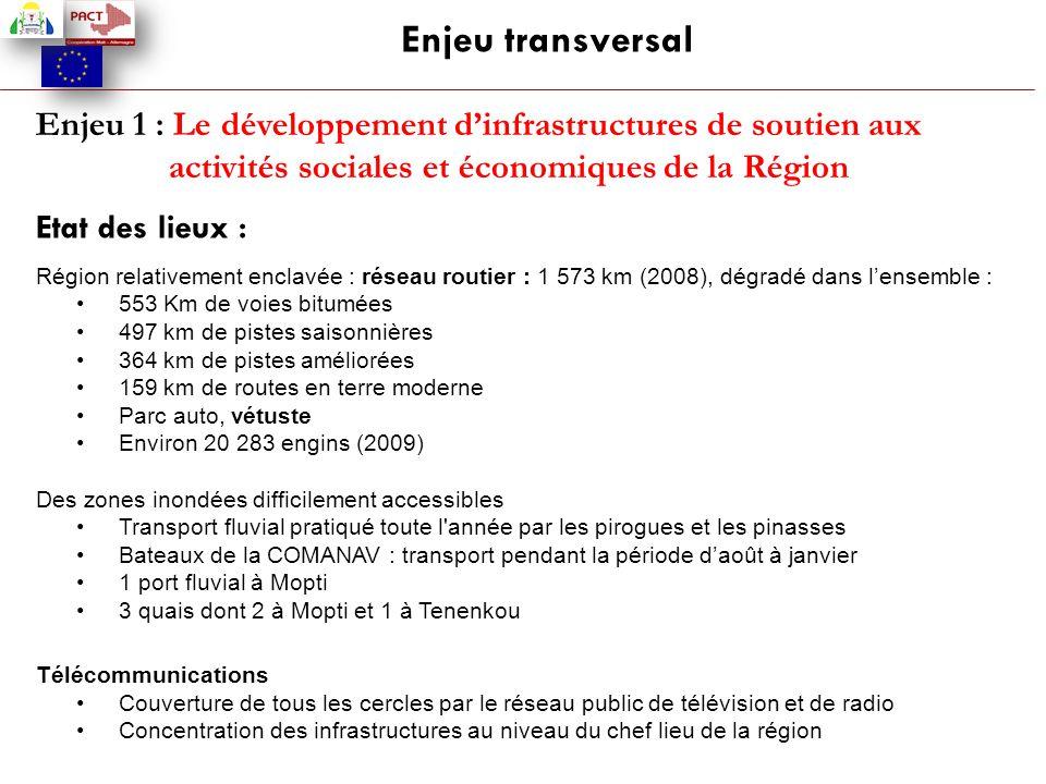 Enjeu transversal Enjeu 1 : Le développement d'infrastructures de soutien aux activités sociales et économiques de la Région.
