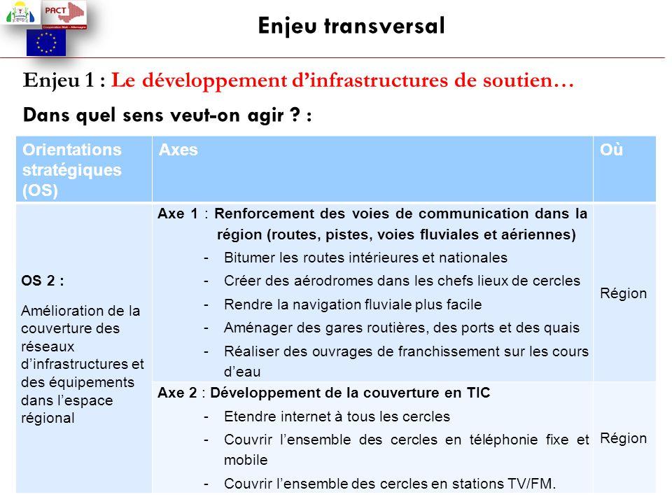 Enjeu transversal Enjeu 1 : Le développement d'infrastructures de soutien… Dans quel sens veut-on agir :