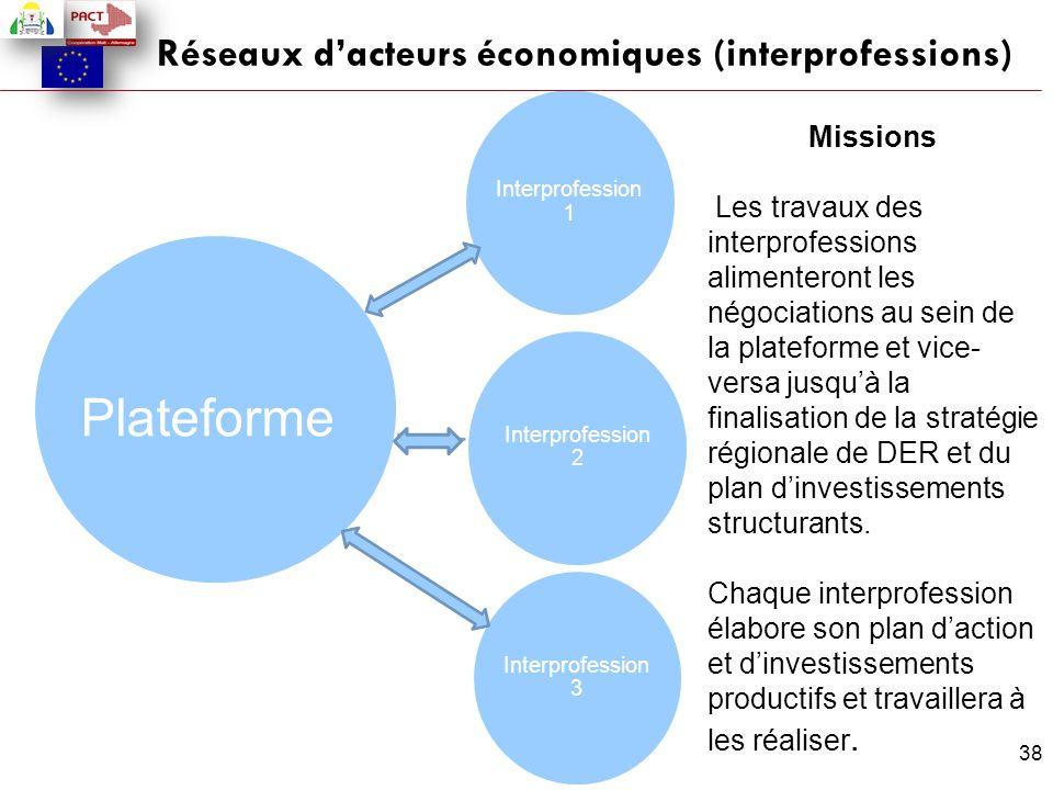 Réseaux d'acteurs économiques (interprofessions)