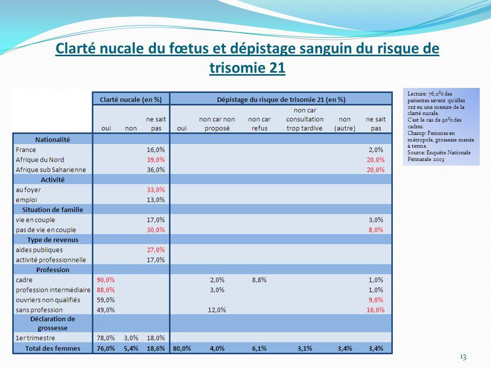 Clarté nucale du fœtus et dépistage sanguin du risque de trisomie 21