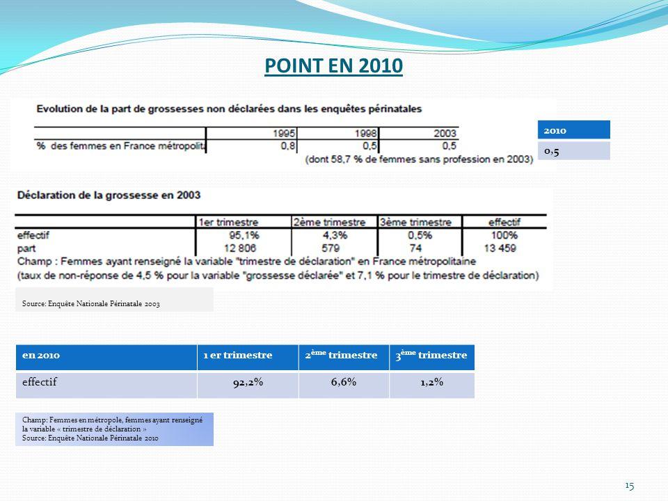 POINT EN 2010 2010 0,5 en 2010 1 er trimestre 2ème trimestre
