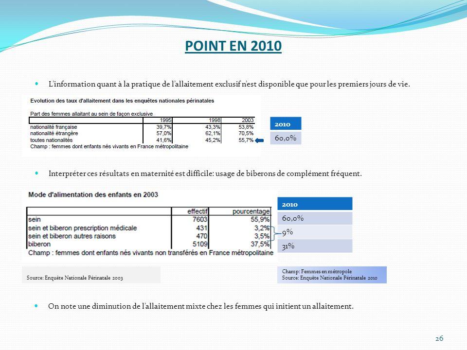 POINT EN 2010 L'information quant à la pratique de l'allaitement exclusif n'est disponible que pour les premiers jours de vie.
