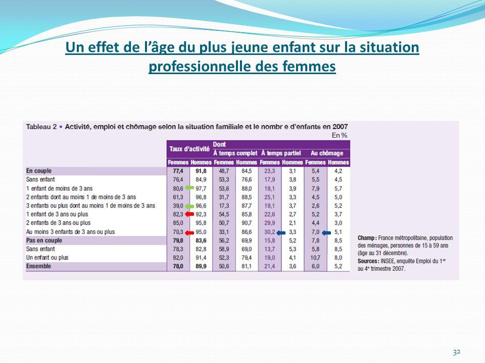 Un effet de l'âge du plus jeune enfant sur la situation professionnelle des femmes
