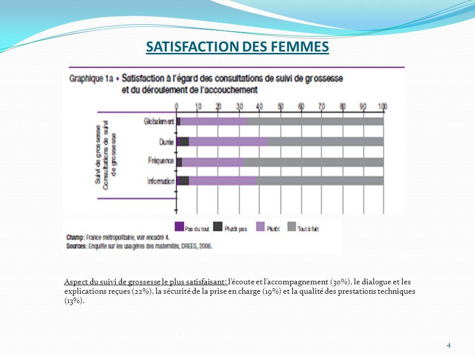 SATISFACTION DES FEMMES