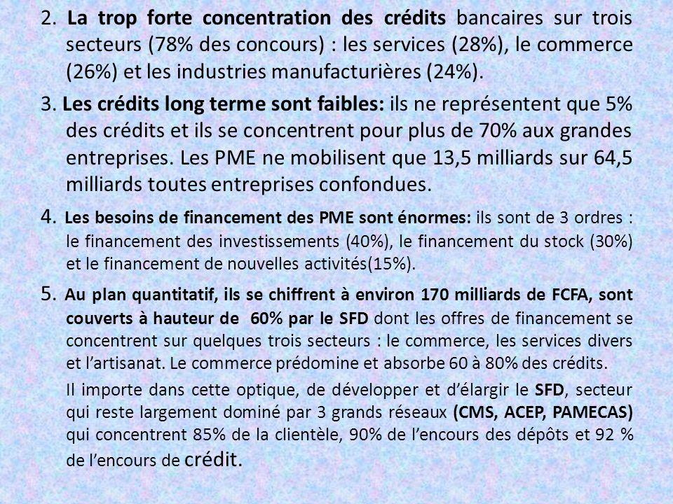 2. La trop forte concentration des crédits bancaires sur trois secteurs (78% des concours) : les services (28%), le commerce (26%) et les industries manufacturières (24%).