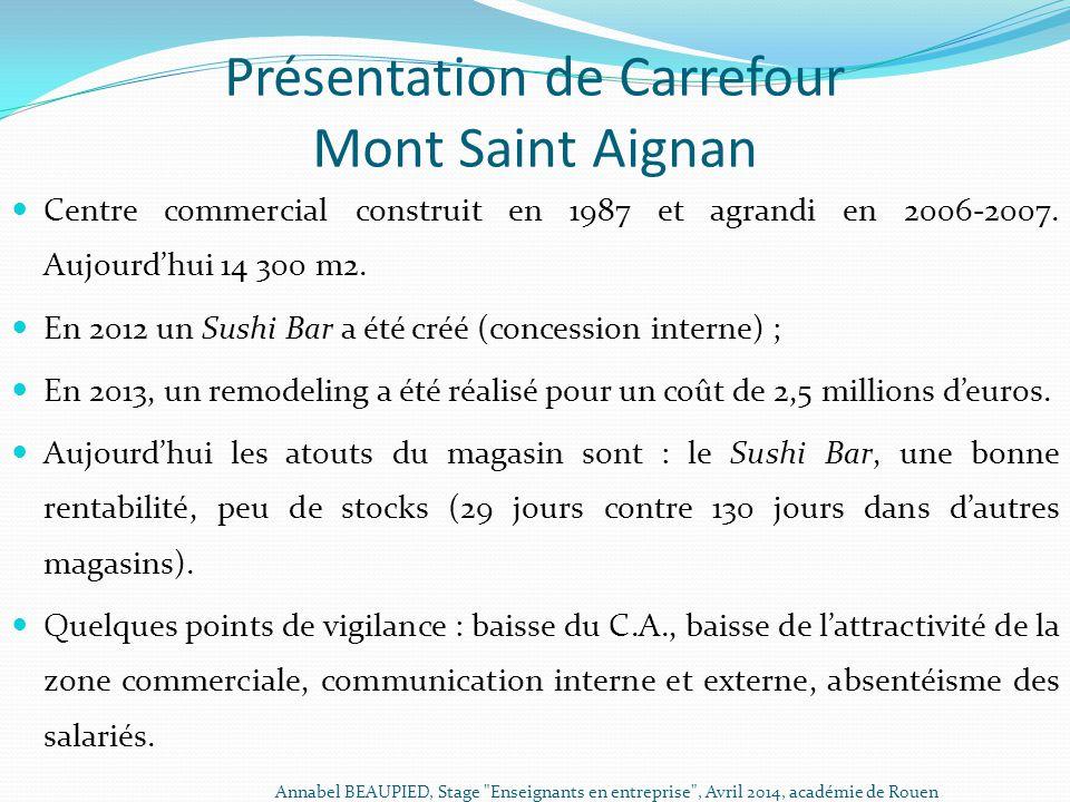 Présentation de Carrefour Mont Saint Aignan