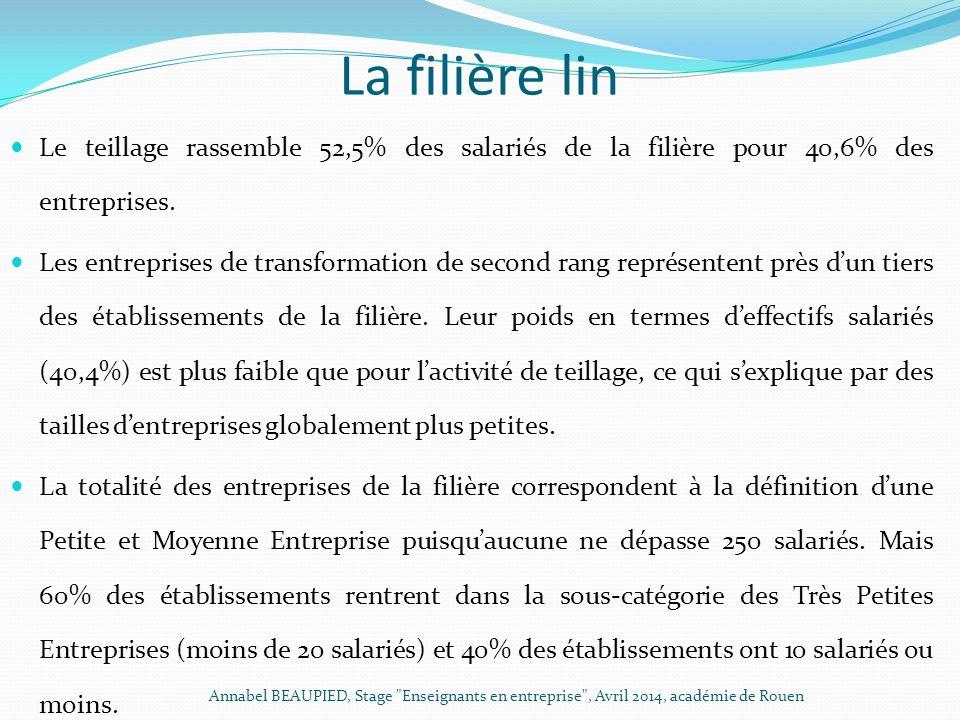 La filière lin Le teillage rassemble 52,5% des salariés de la filière pour 40,6% des entreprises.