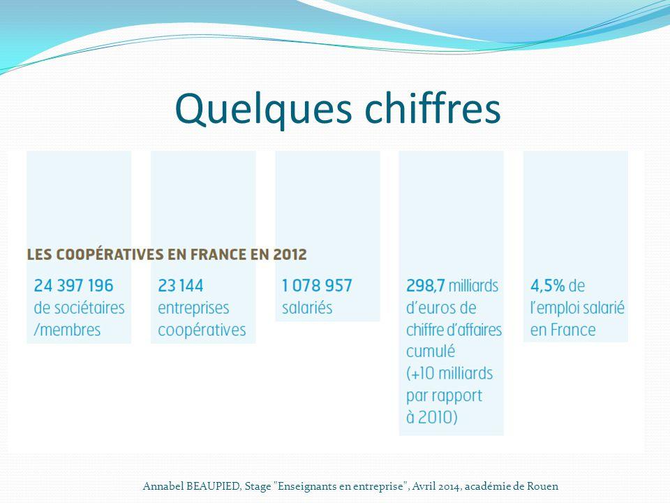 Quelques chiffres Annabel BEAUPIED, Stage Enseignants en entreprise , Avril 2014, académie de Rouen.