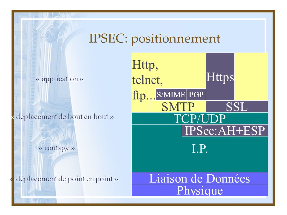IPSEC: positionnement