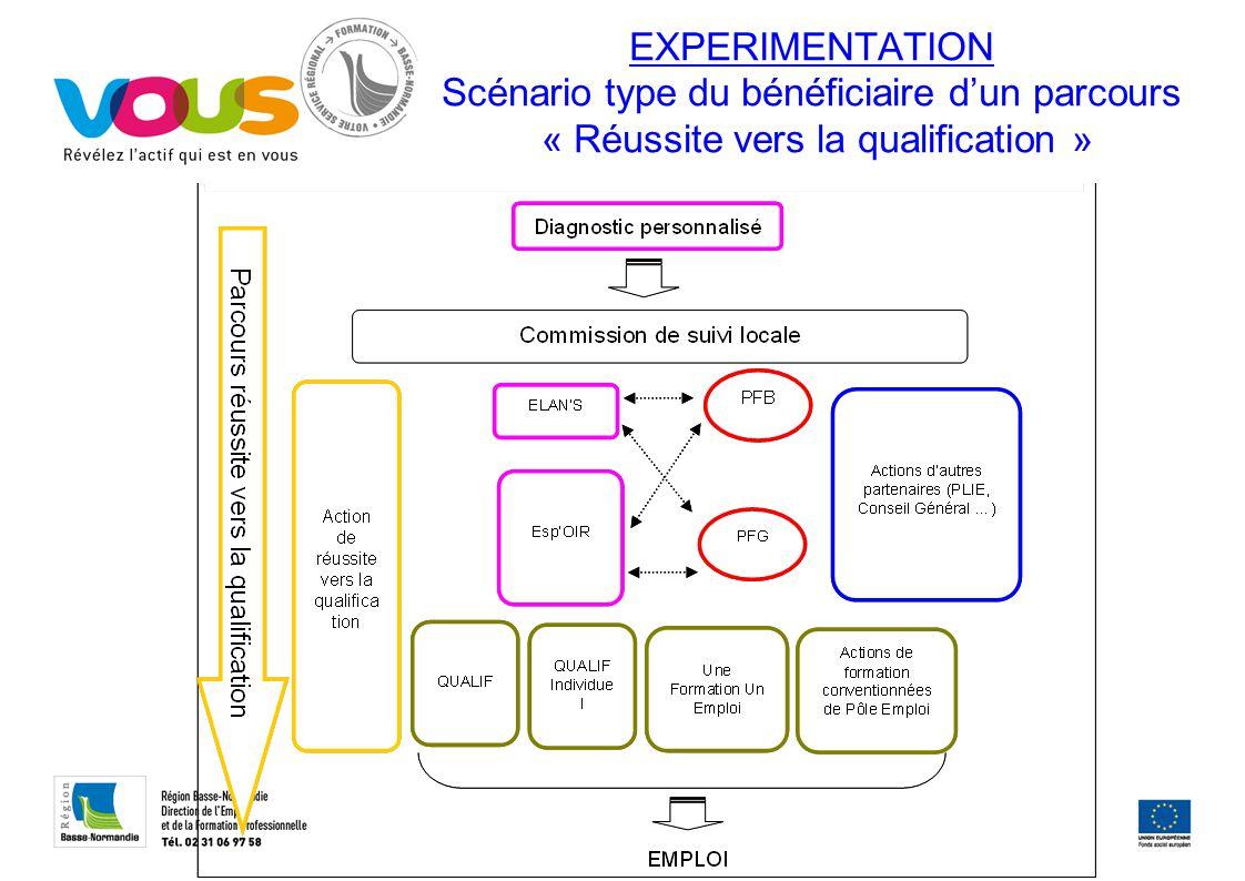EXPERIMENTATION Scénario type du bénéficiaire d'un parcours « Réussite vers la qualification »