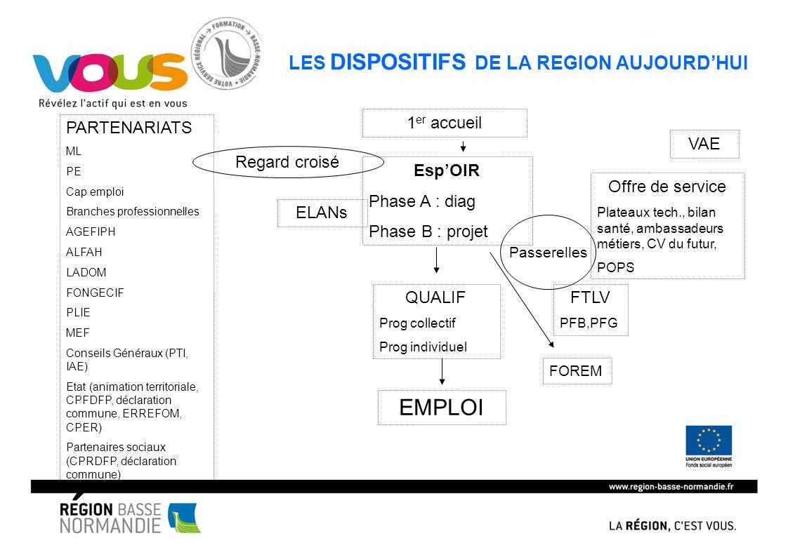 LES DISPOSITIFS DE LA REGION AUJOURD'HUI
