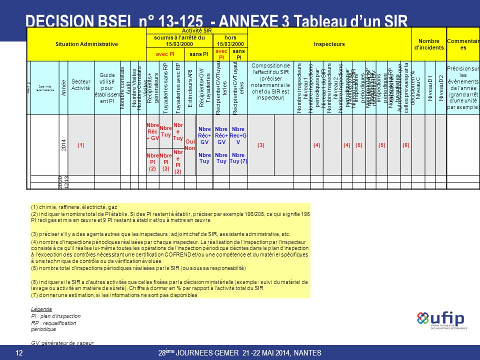 DECISION BSEI n° 13-125 - ANNEXE 3 Tableau d'un SIR