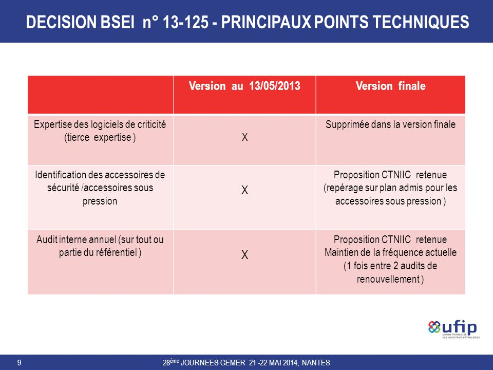 DECISION BSEI n° 13-125 - PRINCIPAUX POINTS TECHNIQUES