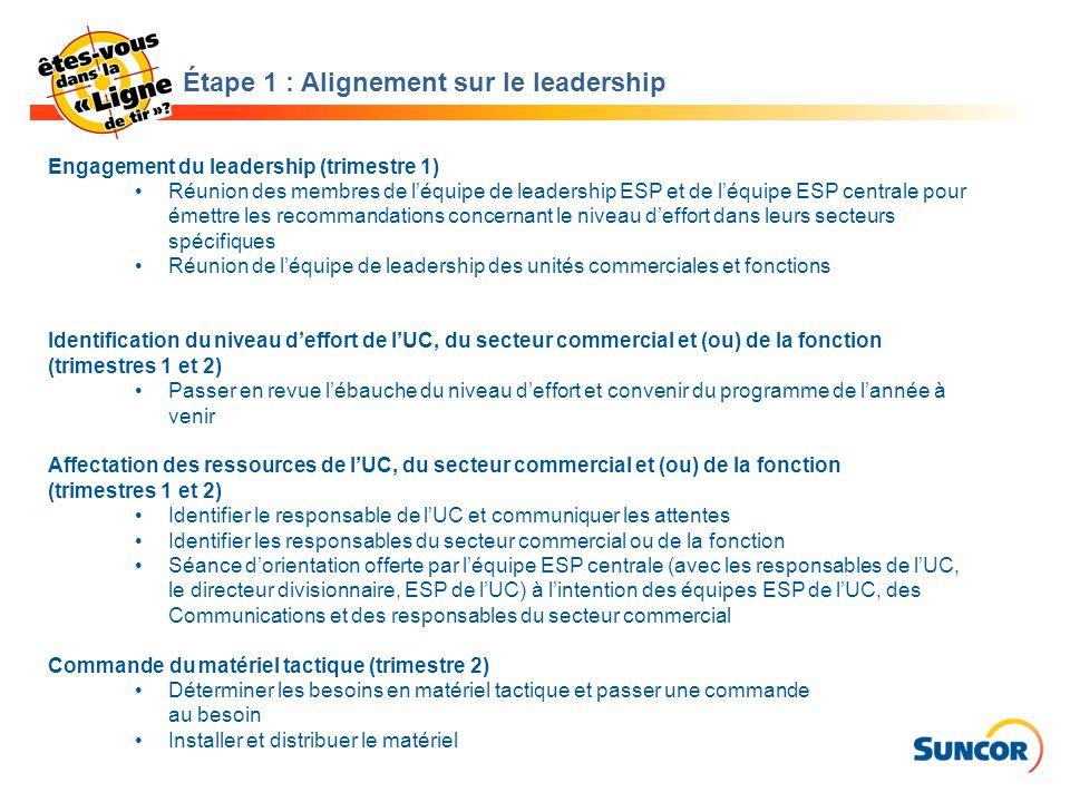 Étape 1 : Alignement sur le leadership