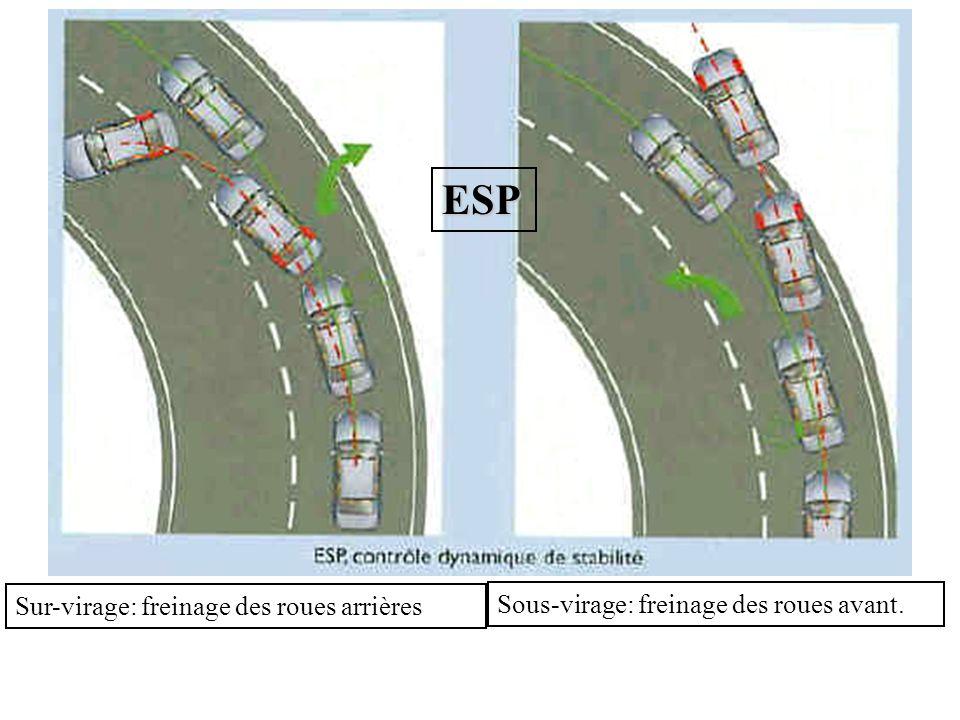 ESP Sur-virage: freinage des roues arrières