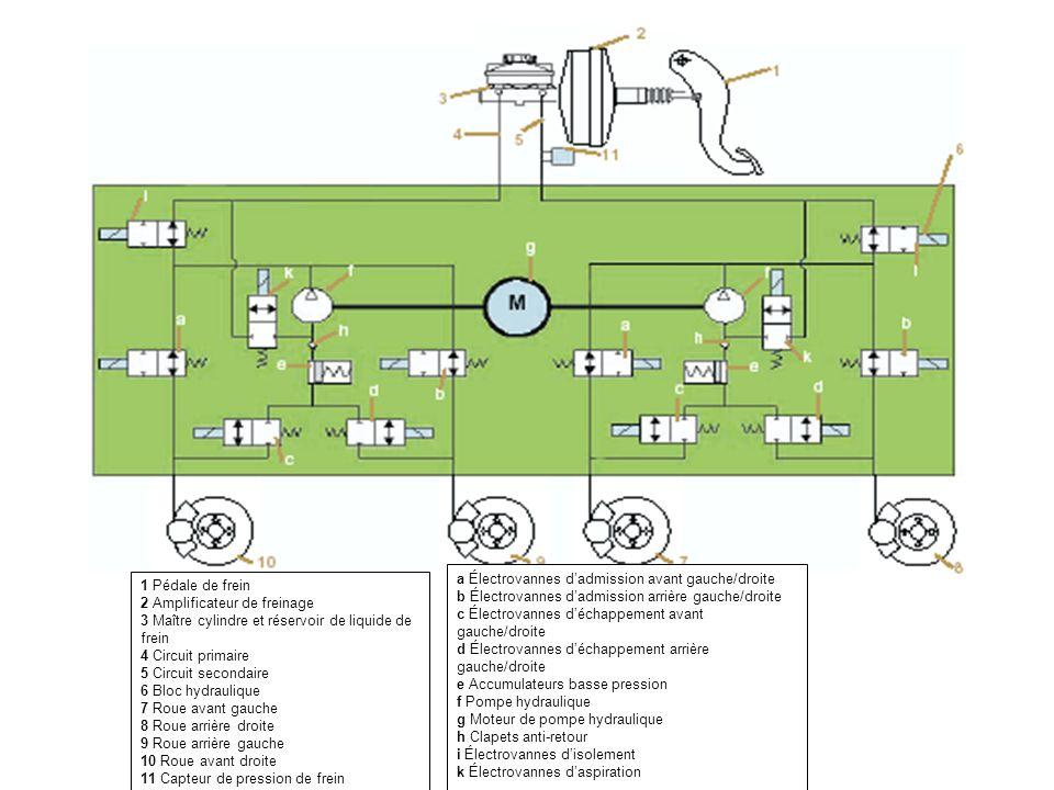 1 Pédale de frein 2 Amplificateur de freinage. 3 Maître cylindre et réservoir de liquide de frein.