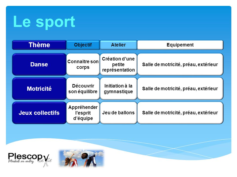 Le sport Thème Danse Motricité Jeux collectifs Objectif Atelier
