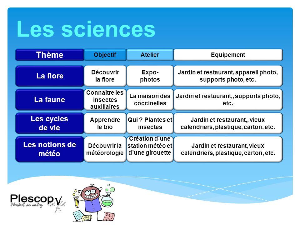 Les sciences Thème La flore La faune Les cycles de vie