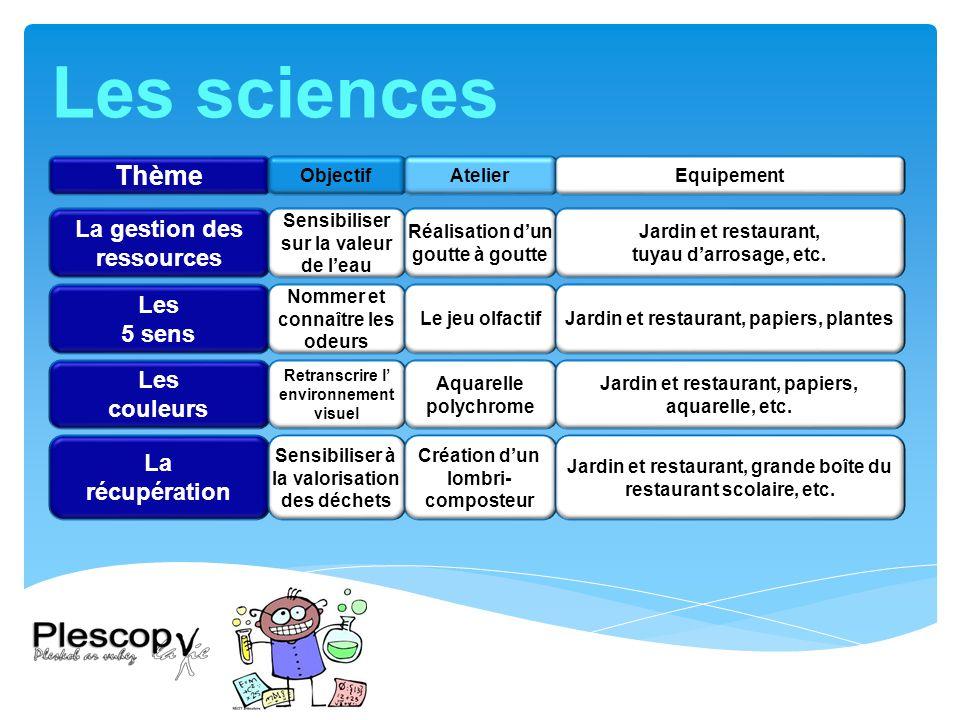 Les sciences Thème La gestion des ressources Les 5 sens Les couleurs