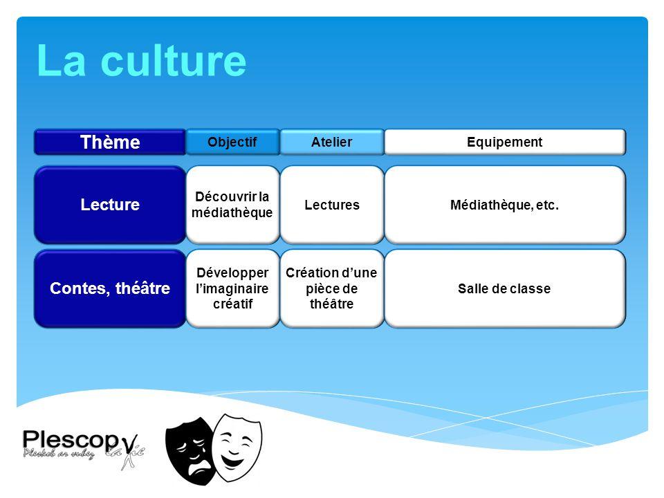 La culture Thème Lecture Contes, théâtre Objectif Atelier Equipement