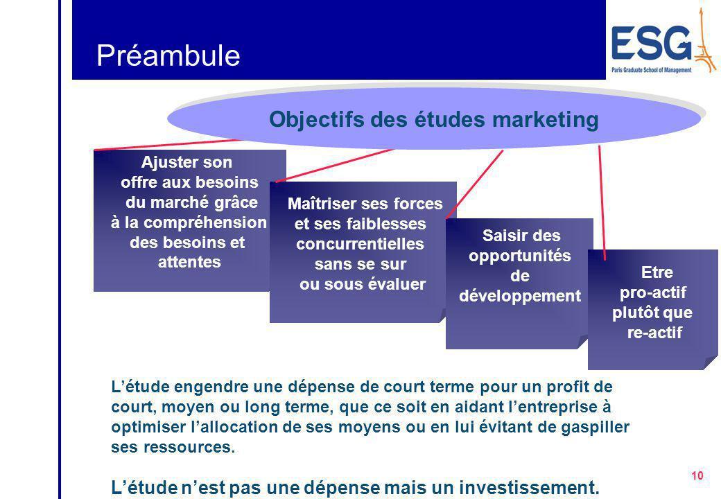 Objectifs des études marketing