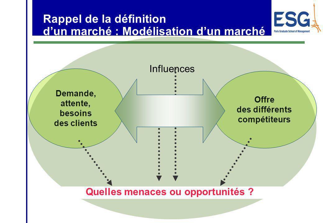 Rappel de la définition d'un marché : Modélisation d'un marché