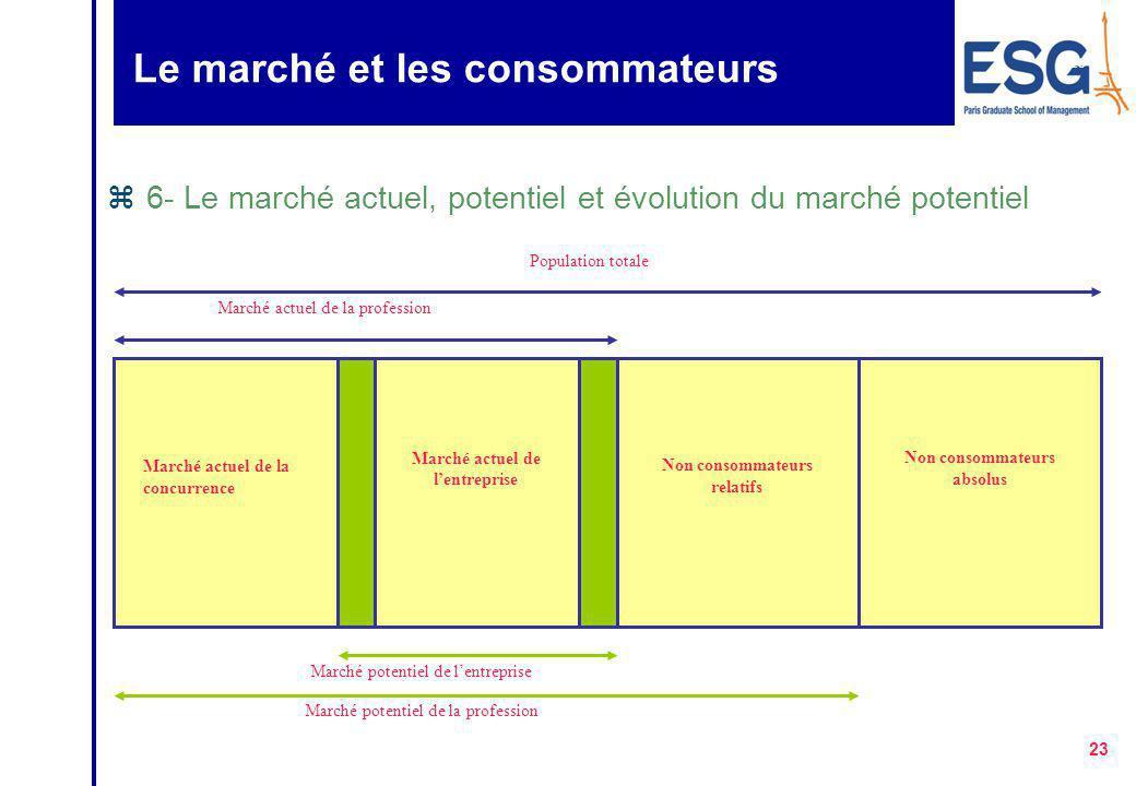 Le marché et les consommateurs