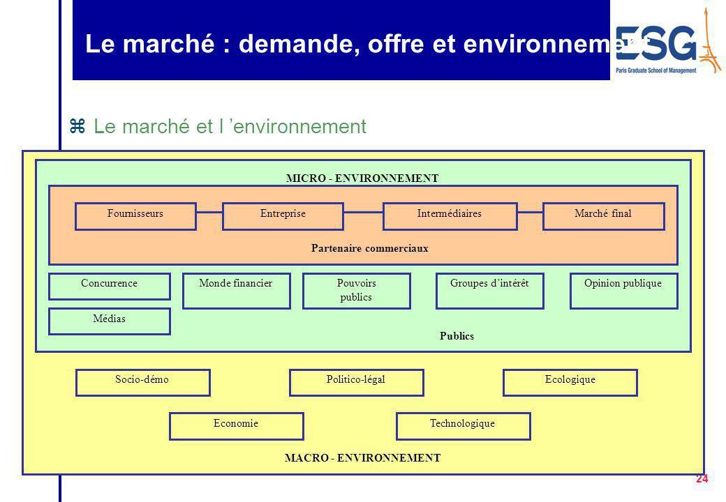 Le marché : demande, offre et environnement
