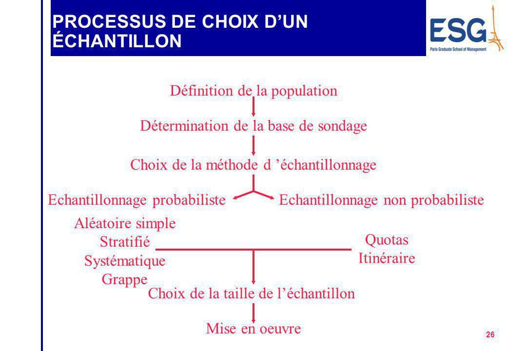 PROCESSUS DE CHOIX D'UN ÉCHANTILLON