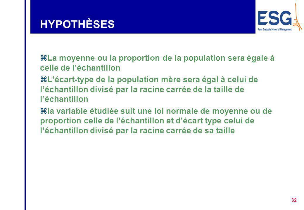 HYPOTHÈSES La moyenne ou la proportion de la population sera égale à celle de l'échantillon.