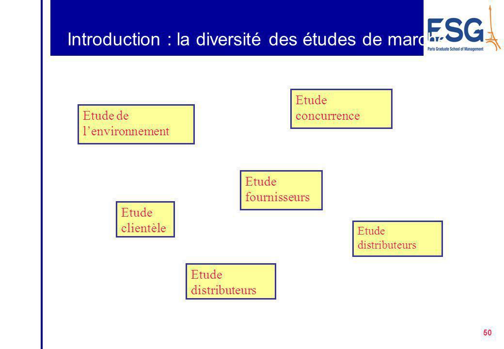 Introduction : la diversité des études de marché
