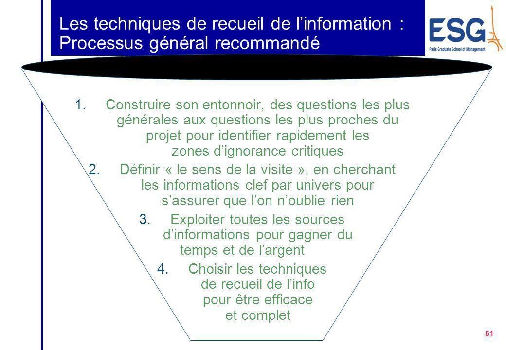 Les techniques de recueil de l'information : Processus général recommandé