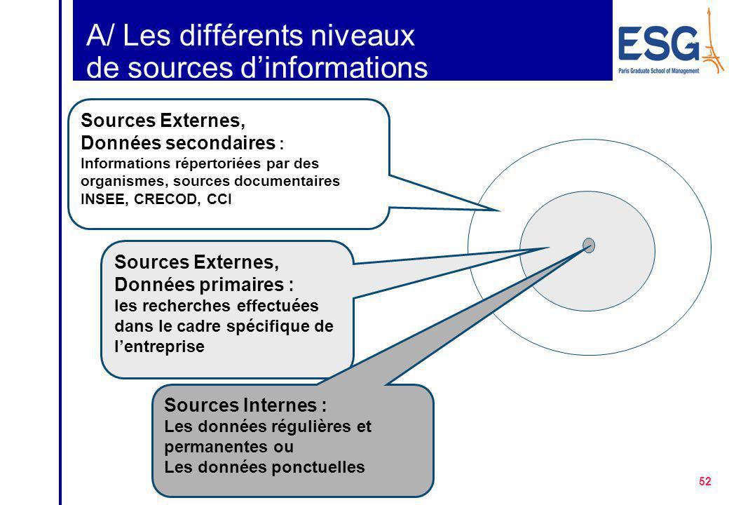 A/ Les différents niveaux de sources d'informations