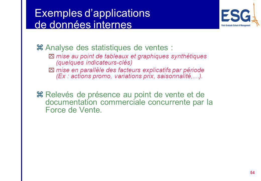 Exemples d'applications de données internes