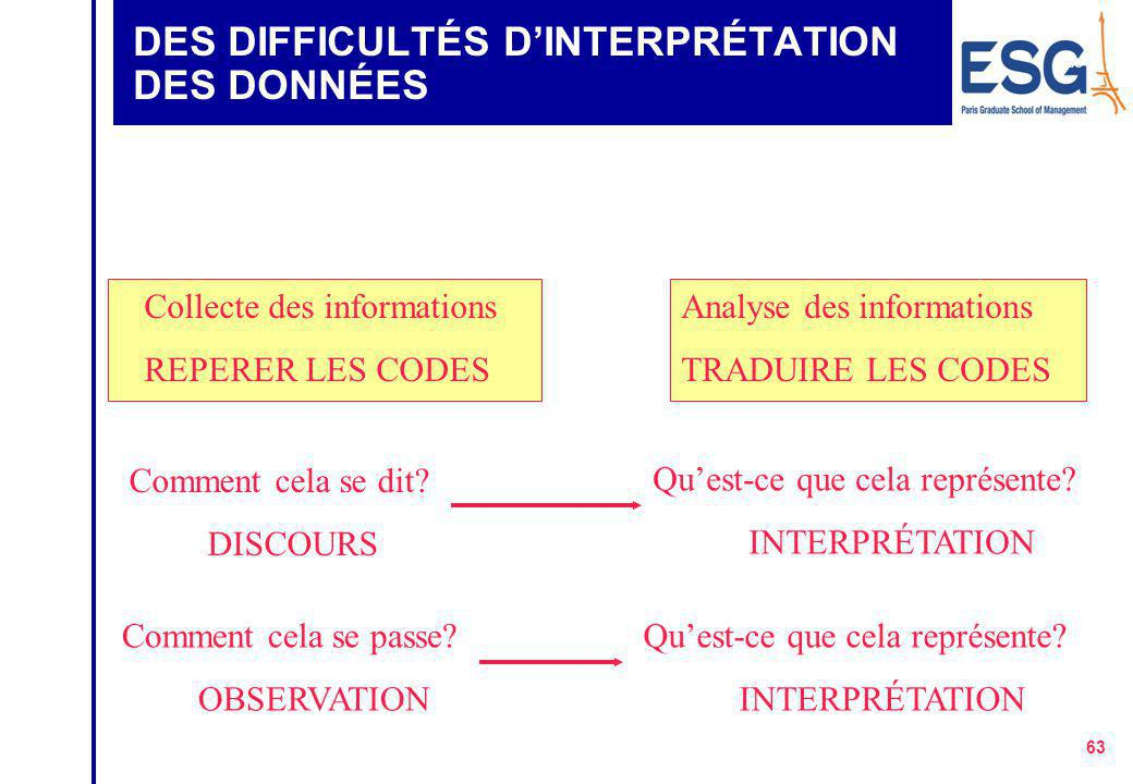 DES DIFFICULTÉS D'INTERPRÉTATION DES DONNÉES