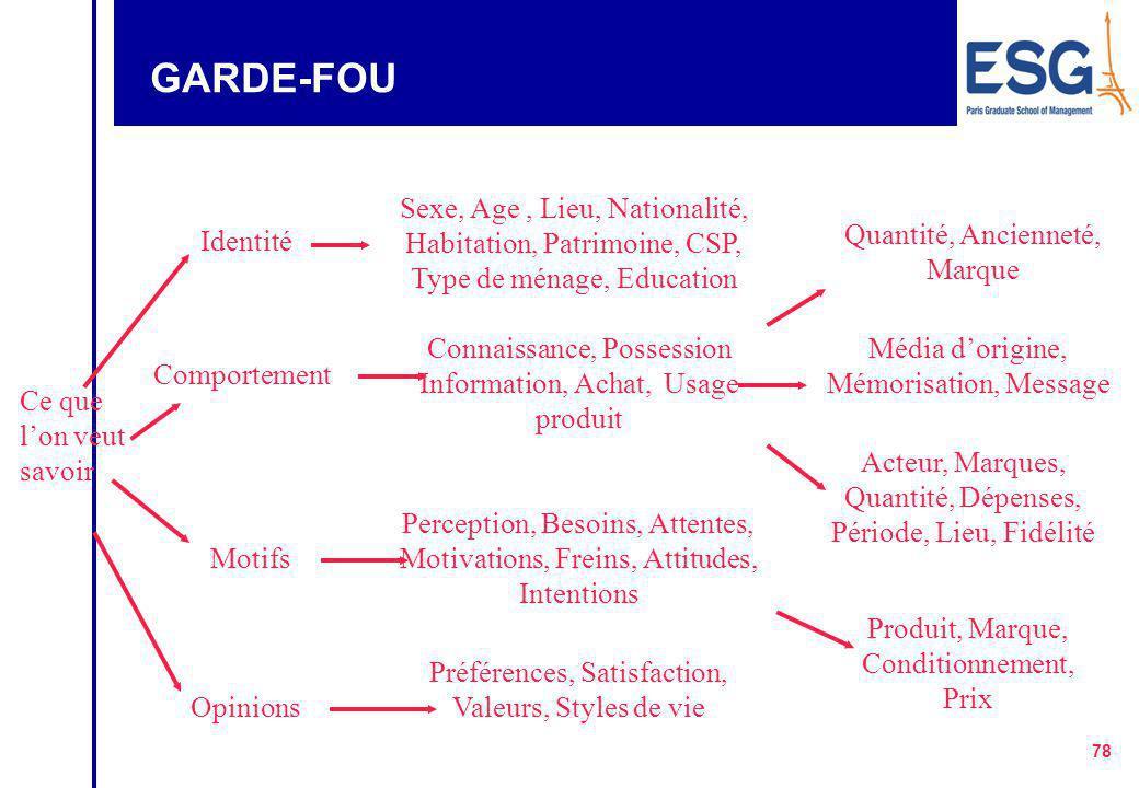 GARDE-FOU Sexe, Age , Lieu, Nationalité, Habitation, Patrimoine, CSP, Type de ménage, Education. Quantité, Ancienneté, Marque.