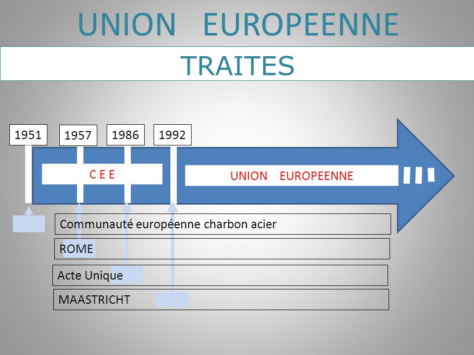 UNION EUROPEENNE TRAITES 1951 1957 1986 1992 C E E UNION EUROPEENNE