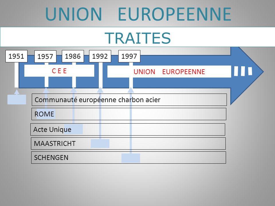 UNION EUROPEENNE TRAITES 1951 1957 1986 1992 1997 C E E