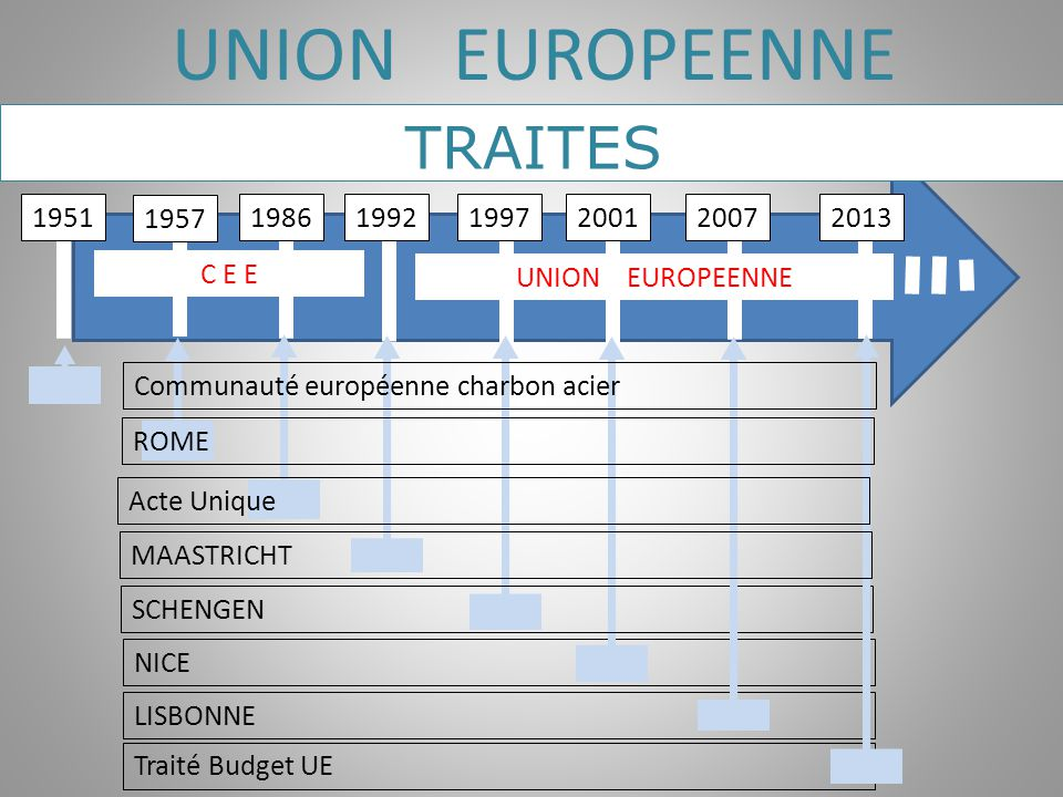 UNION EUROPEENNE TRAITES 1951 1957 1986 1992 1997 2001 2007 2013 C E E