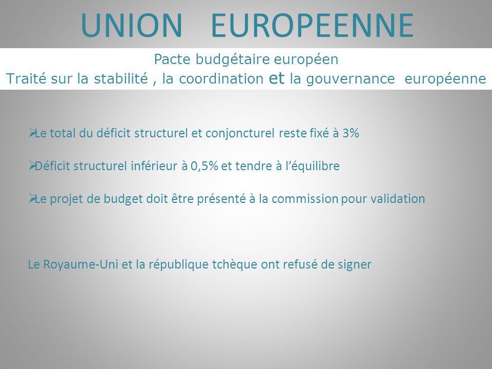 UNION EUROPEENNE Pacte budgétaire européen